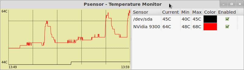 Temperatura média pelo Psensor.